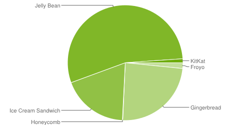 Fragmenteringen af Android kan vokse sig til et problem