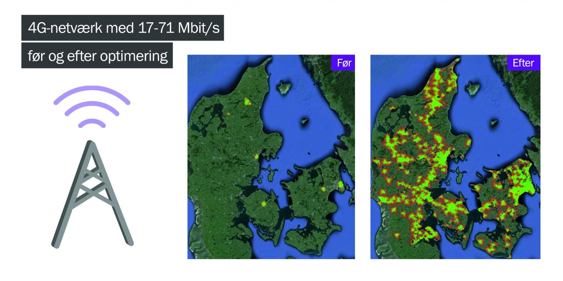 Snart endnu hurtigere 4G hos Telia