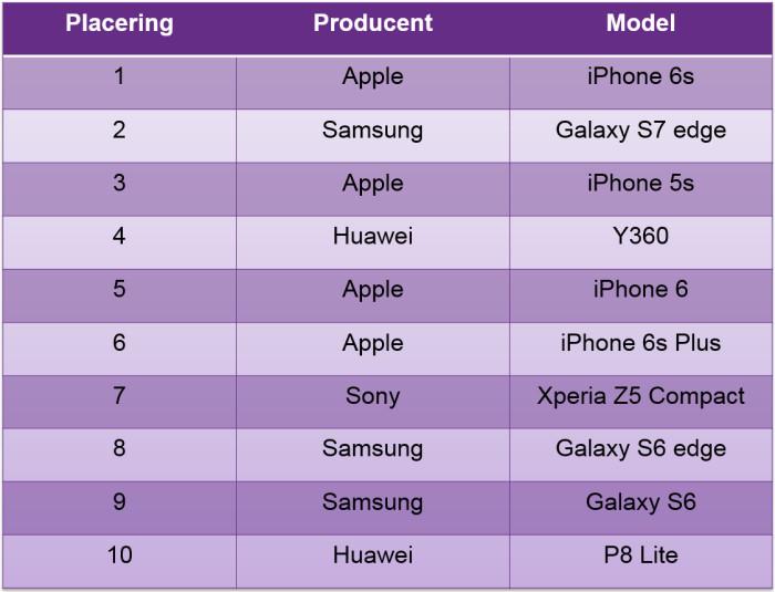 Top 10: De mest solgte mobiler i marts
