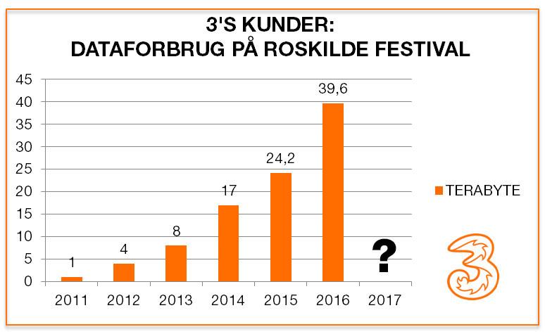 3 laver markant netværksopgradering på Roskilde Festival